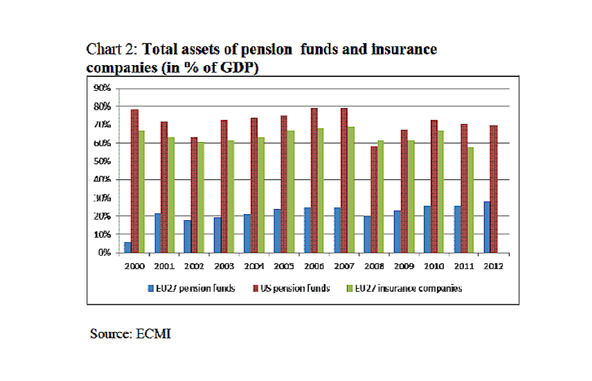 Chart 2: Total assets of pension funds and insurance companies ( in % of GDP )