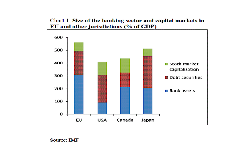 Chart 1: Size of the banking sector and capital markets in EU and other jurisdiction ( % of GDP )
