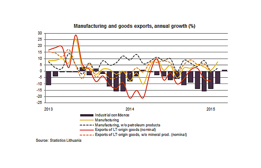 Manufacturing and goods exports, annual growth (%)