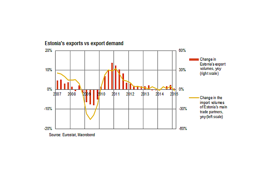 Sluggish times for Estonia's exports
