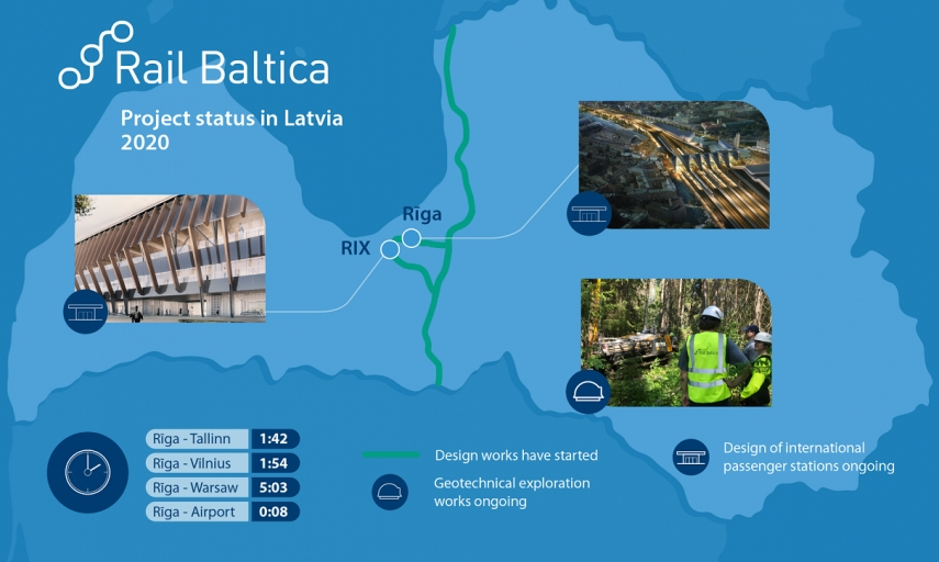 The design works to start for the whole Rail Baltica main line in Latvia